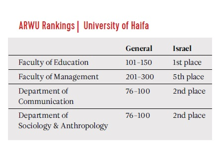 Selected ARWU Rankings for University of Haifa